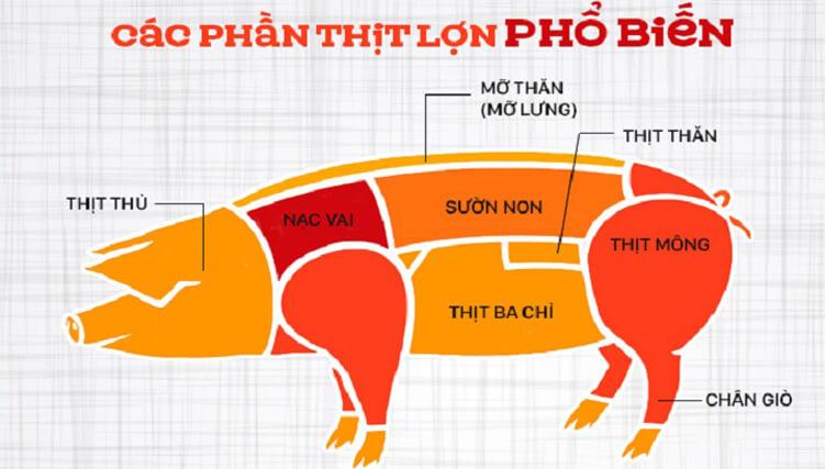 Phân biệt các loại thịt heo và nấu món gì phù hợp